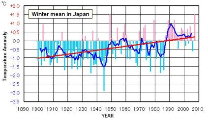 Rata-rata anomali temperatur di Jepang (1899 - 2007 )