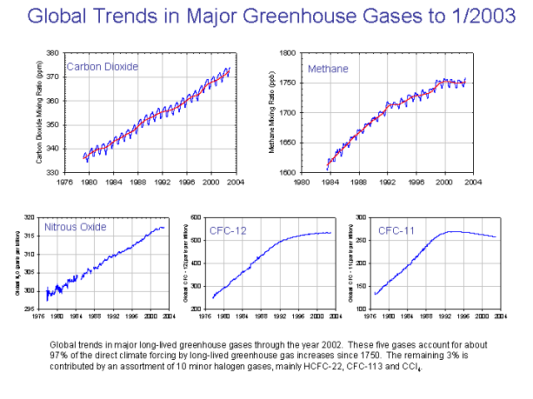 major_greenhouse_gas_trends.png