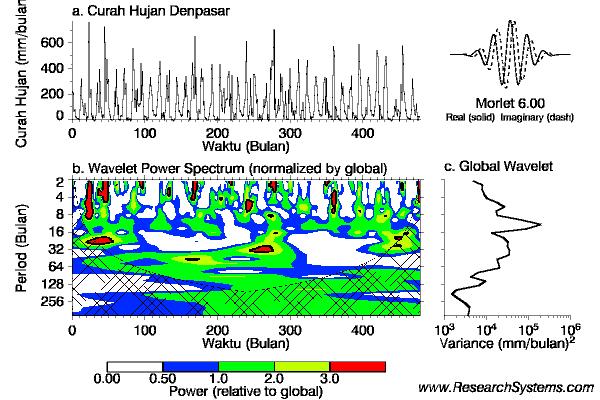 Analisis Wavelet Untuk Curah Hujan Denpasar 1985-2006