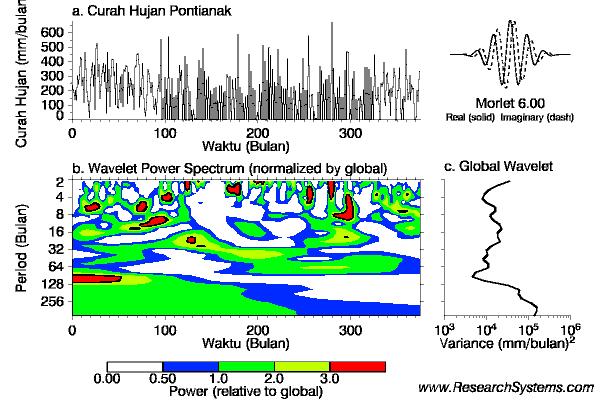 Analisis Wavelet untuk Curah Hujan Pontianak 1985-2006