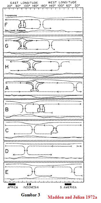 Gambar skematik MJO di Ekuatorial