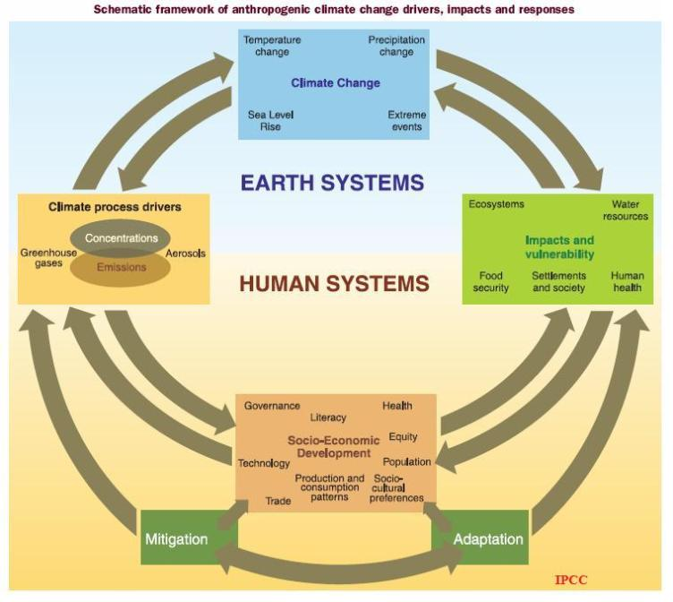 Schematic framework of anthropogenic climate change drivers, impacts and responses