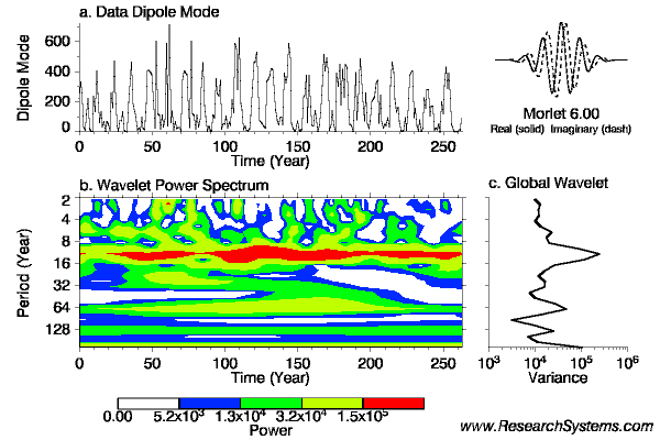 Analisis Wavelet Untuk Dipole Mode