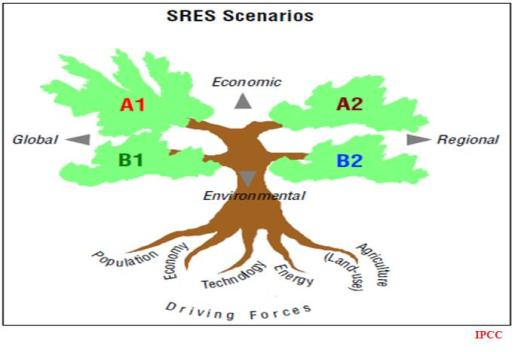 SRES Scenarios IPCC