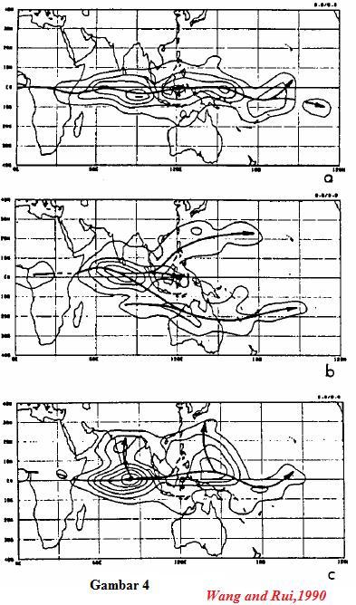 Propagasi MJO dengan tiga tipe penyebaran