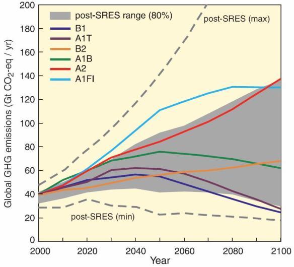 Proyeksi Iklim Temperatur Global