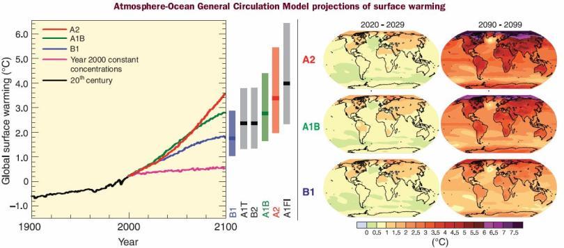 Skenario Iklim