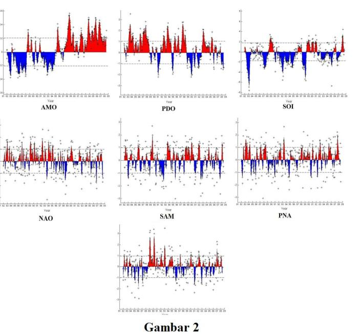 Data Seri Osilasi-Osilasi Atmosfer