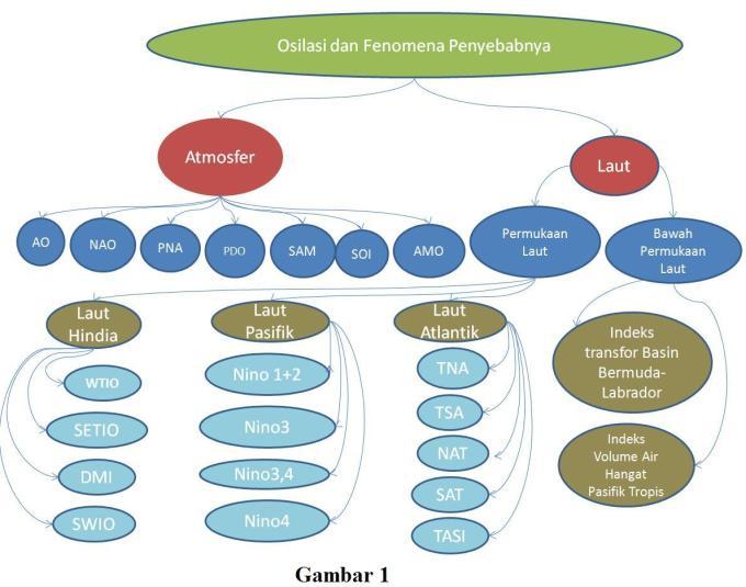 Osilasi Dan Fenomena Penyebabnya