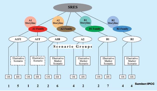 diagram-skenario