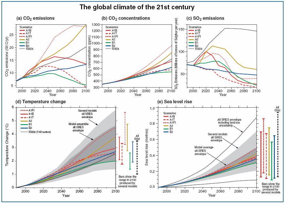 global-climate