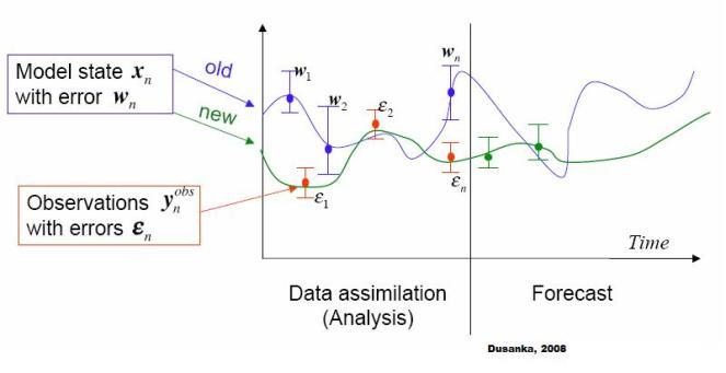 Asimilasi Data