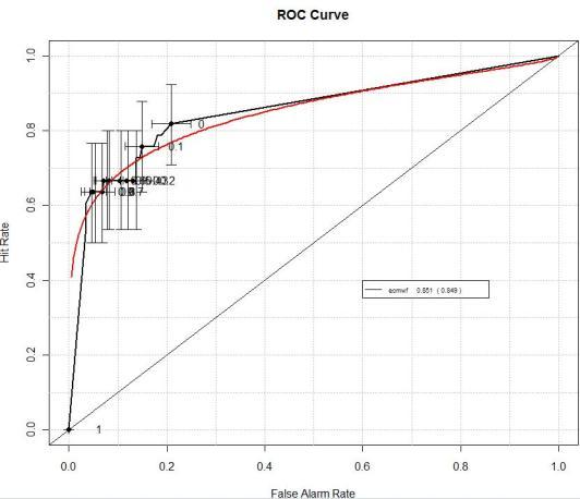roc_curve